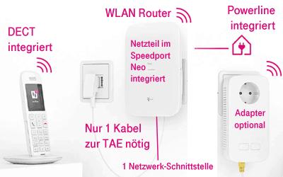 Telekom Speedport Neo - Anschlüsse und Funktionen